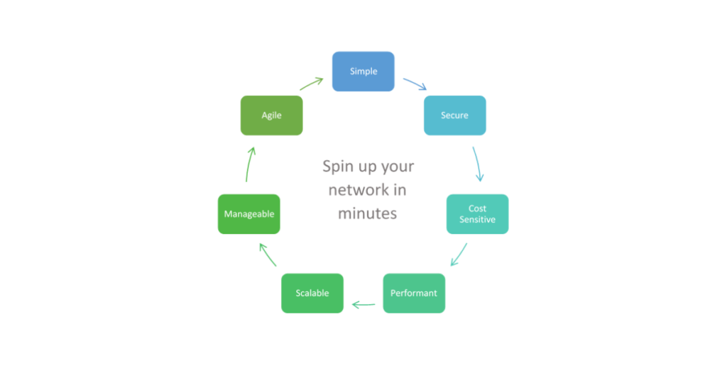 spin up your network in minutes